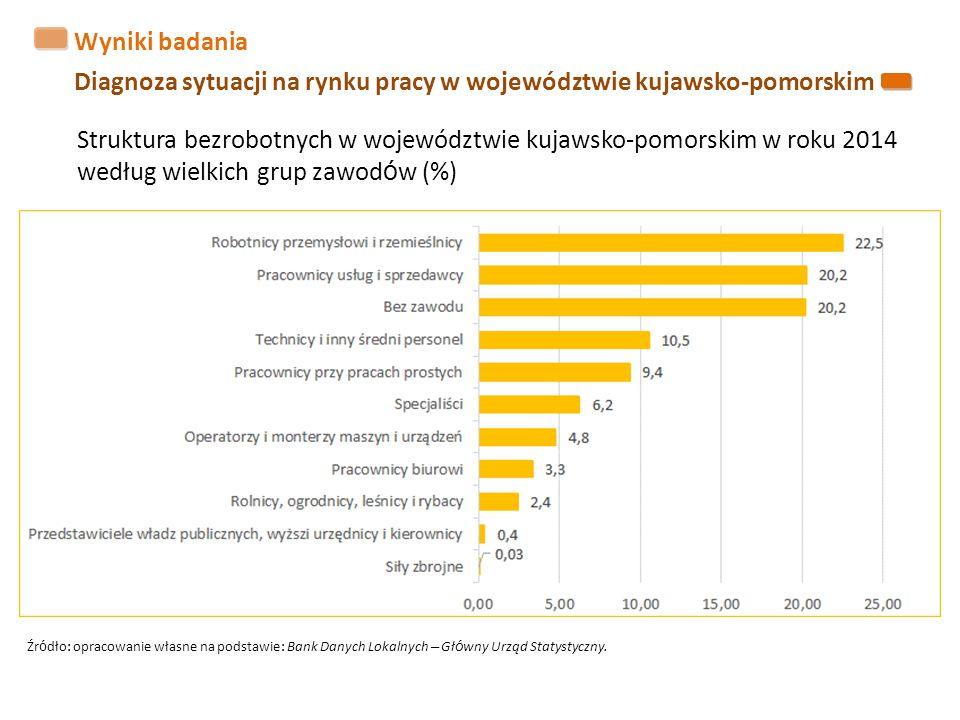 Wyniki badania Diagnoza sytuacji na rynku pracy w województwie kujawsko-pomorskim Struktura bezrobotnych w województwie kujawsko-pomorskim w roku 2014