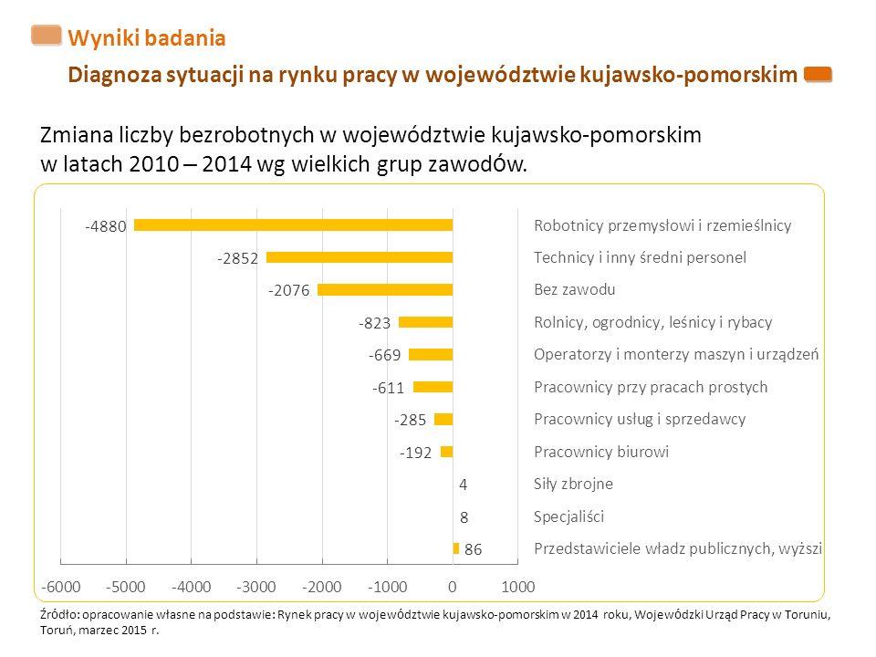 Wyniki badania Diagnoza sytuacji na rynku pracy w województwie kujawsko-pomorskim Zmiana liczby bezrobotnych w województwie kujawsko-pomorskim w latach 2010 – 2014 wg wielkich grup zawod ó w.