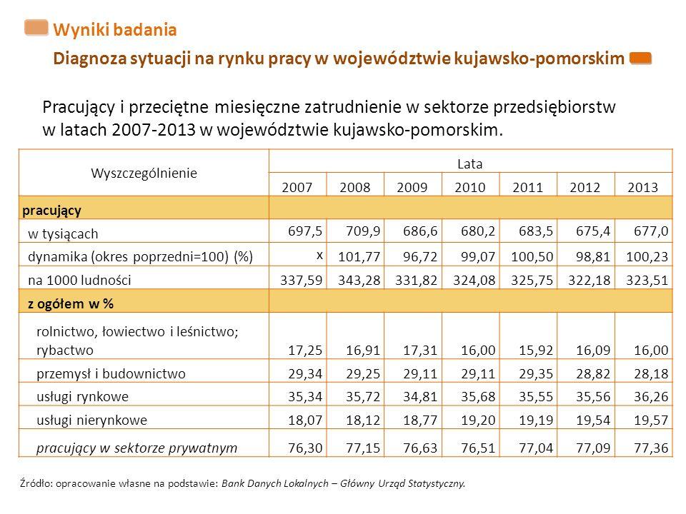Wyniki badania Diagnoza sytuacji na rynku pracy w województwie kujawsko-pomorskim Wyszczególnienie Lata 2007200820092010201120122013 pracujący w tysiącach 697,5709,9686,6680,2683,5675,4677,0 dynamika (okres poprzedni=100) (%) x 101,7796,7299,07100,5098,81100,23 na 1000 ludności337,59343,28331,82324,08325,75322,18323,51 z ogółem w % rolnictwo, łowiectwo i leśnictwo; rybactwo17,2516,9117,3116,0015,9216,0916,00 przemysł i budownictwo29,3429,2529,11 29,3528,8228,18 usługi rynkowe35,3435,7234,8135,6835,5535,5636,26 usługi nierynkowe18,0718,1218,7719,2019,1919,5419,57 pracujący w sektorze prywatnym76,3077,1576,6376,5177,0477,0977,36 Pracujący i przeciętne miesięczne zatrudnienie w sektorze przedsiębiorstw w latach 2007-2013 w województwie kujawsko-pomorskim.