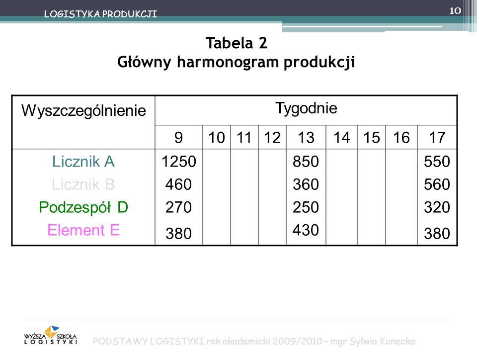 10 LOGISTYKA PRODUKCJI Tabela 2 Główny harmonogram produkcji Wyszczególnienie Tygodnie 91011121314151617 Licznik A Licznik B Podzespół D Element E 125