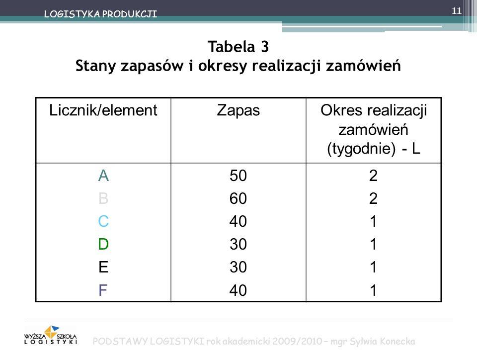 11 LOGISTYKA PRODUKCJI Tabela 3 Stany zapasów i okresy realizacji zamówień Licznik/elementZapasOkres realizacji zamówień (tygodnie) - L ABCDEFABCDEF 5