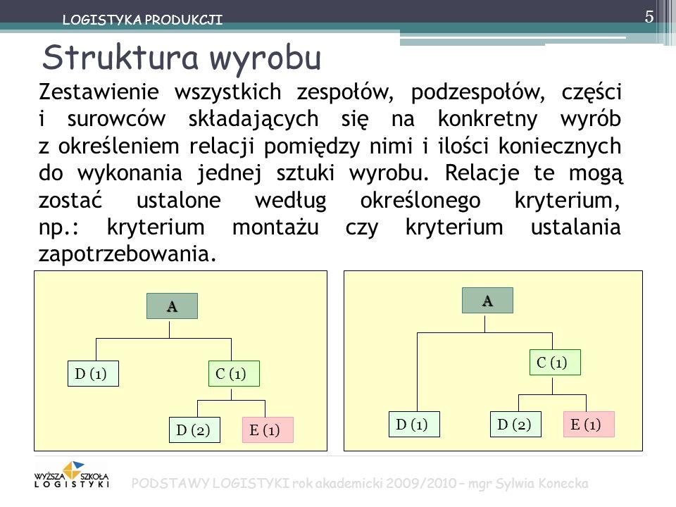 Struktura wyrobu 5 LOGISTYKA PRODUKCJI Zestawienie wszystkich zespołów, podzespołów, części i surowców składających się na konkretny wyrób z określeni