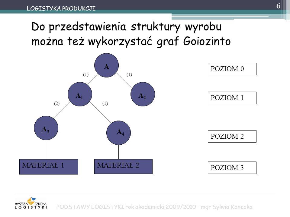 6 Do przedstawienia struktury wyrobu można też wykorzystać graf Goiozinto LOGISTYKA PRODUKCJI A A1A1 A2A2 A3A3 A4A4 MATERIAŁ 1MATERIAŁ 2 POZIOM 0 POZI