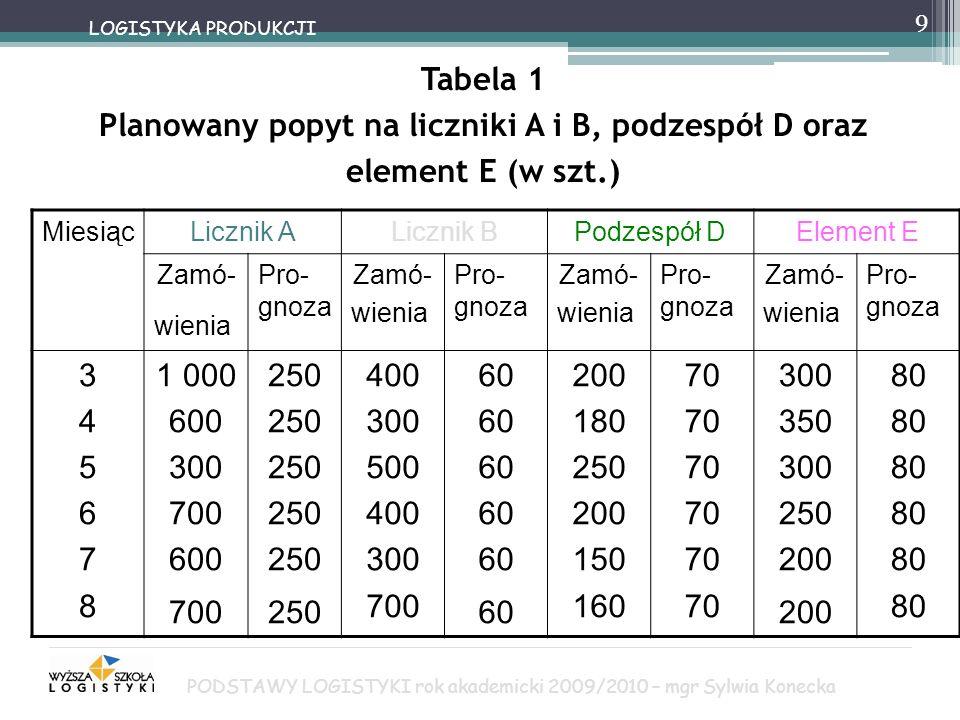 9 LOGISTYKA PRODUKCJI Tabela 1 Planowany popyt na liczniki A i B, podzespół D oraz element E (w szt.) MiesiącLicznik ALicznik BPodzespół DElement E Za