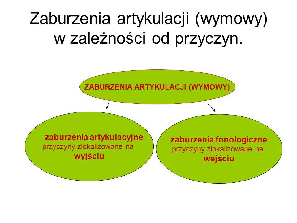 Zaburzenia artykulacji (wymowy) w zależności od przyczyn. ZABURZENIA ARTYKULACJI (WYMOWY) zaburzenia artykulacyjne przyczyny zlokalizowane na wyjściu