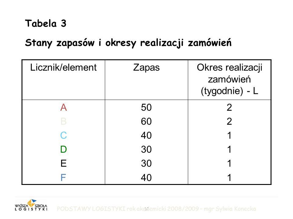 10 LOGISTYKA PRODUKCJI Tabela 3 Stany zapasów i okresy realizacji zamówień Licznik/elementZapasOkres realizacji zamówień (tygodnie) - L ABCDEFABCDEF 50 60 40 30 40 221111221111 PODSTAWY LOGISTYKI rok akademicki 2008/2009 – mgr Sylwia Konecka