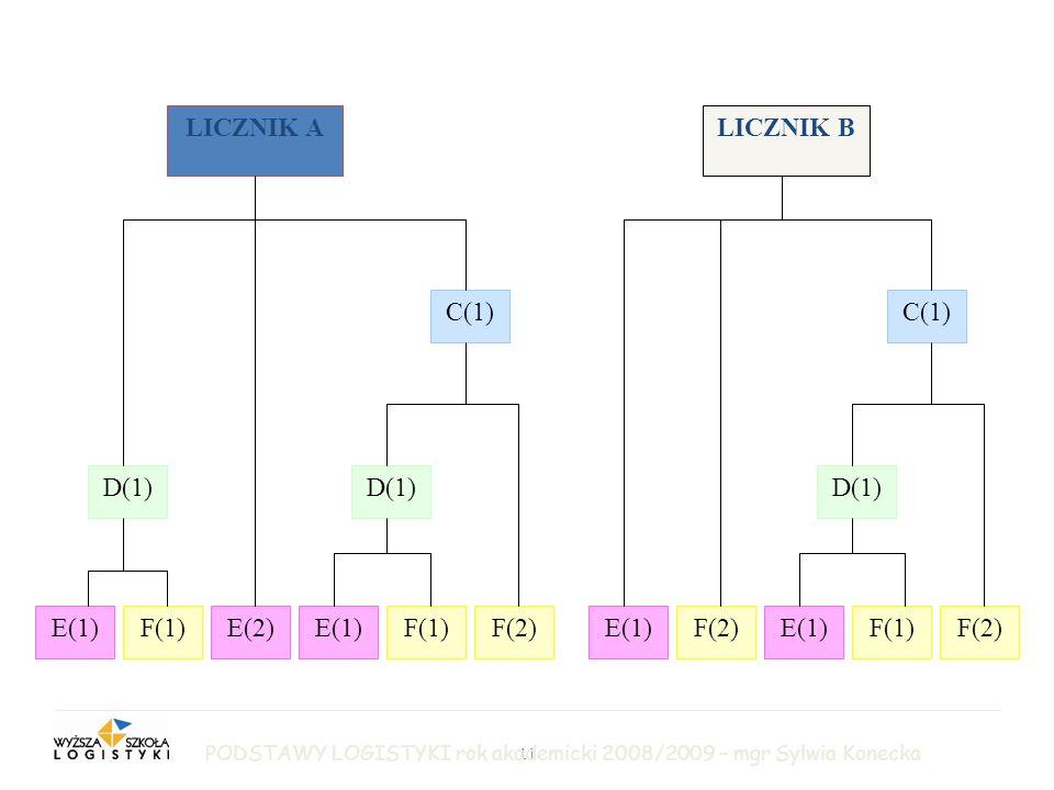 11 LICZNIK B LOGISTYKA PRODUKCJI LICZNIK A C(1) F(2)F(1)E(1)F(2)E(1)F(2)F(1)E(1)E(2)F(1)E(1) D(1) PODSTAWY LOGISTYKI rok akademicki 2008/2009 – mgr Sylwia Konecka