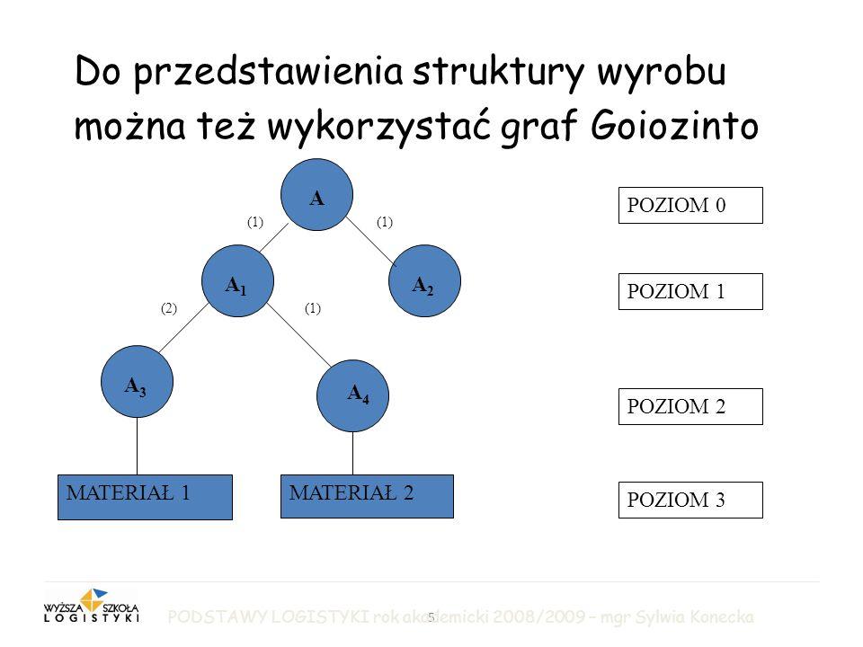 5 LOGISTYKA PRODUKCJI Do przedstawienia struktury wyrobu można też wykorzystać graf Goiozinto A A1A1 A2A2 A3A3 A4A4 MATERIAŁ 1MATERIAŁ 2 POZIOM 0 POZIOM 1 POZIOM 2 POZIOM 3 (1)(2) (1) PODSTAWY LOGISTYKI rok akademicki 2008/2009 – mgr Sylwia Konecka