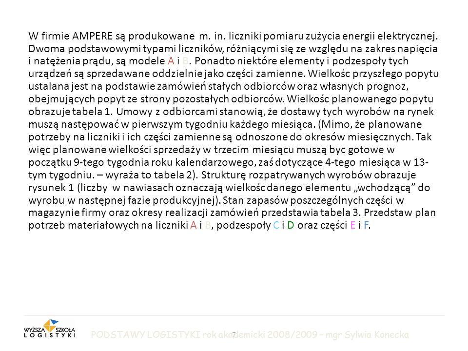 7 LOGISTYKA PRODUKCJI W firmie AMPERE są produkowane m.