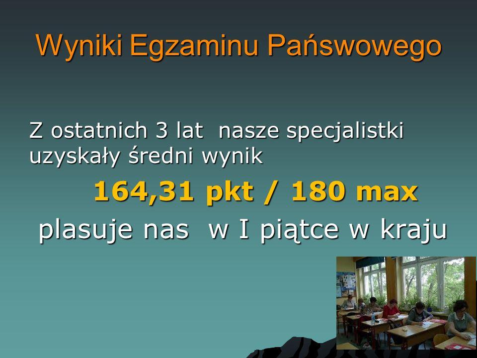 Wyniki Egzaminu Pańswowego Z ostatnich 3 lat nasze specjalistki uzyskały średni wynik 164,31 pkt / 180 max 164,31 pkt / 180 max plasuje nas w I piątce w kraju plasuje nas w I piątce w kraju