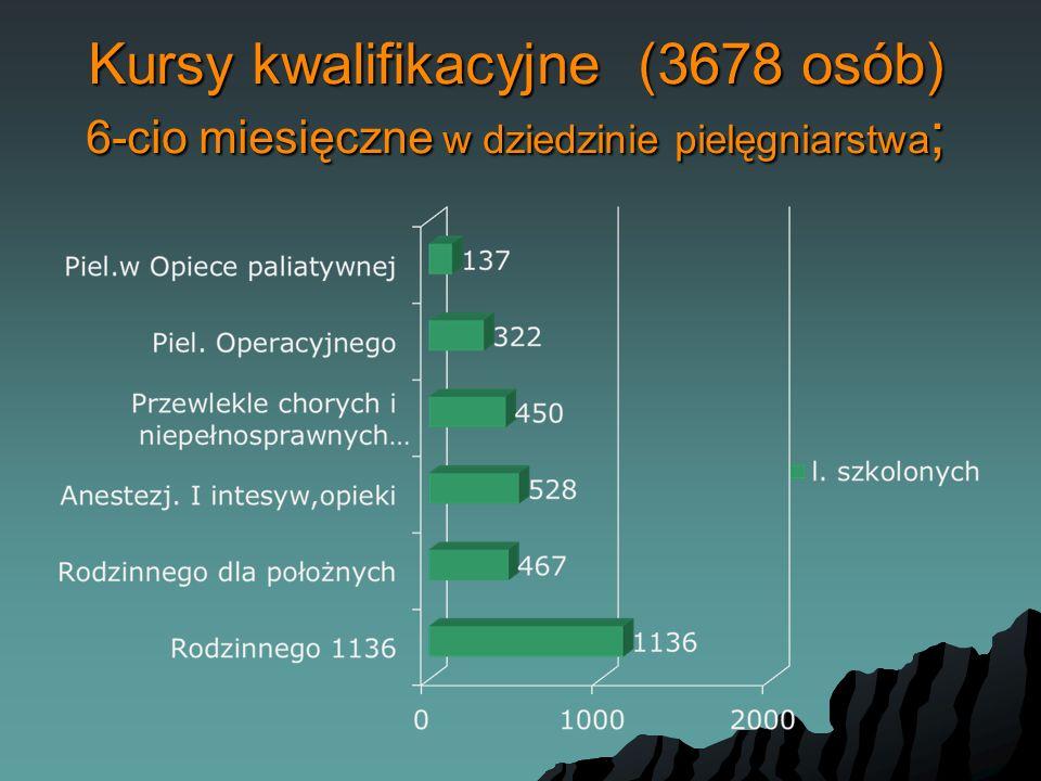 Kursy kwalifikacyjne (3678 osób) 6-cio miesięczne w dziedzinie pielęgniarstwa ;