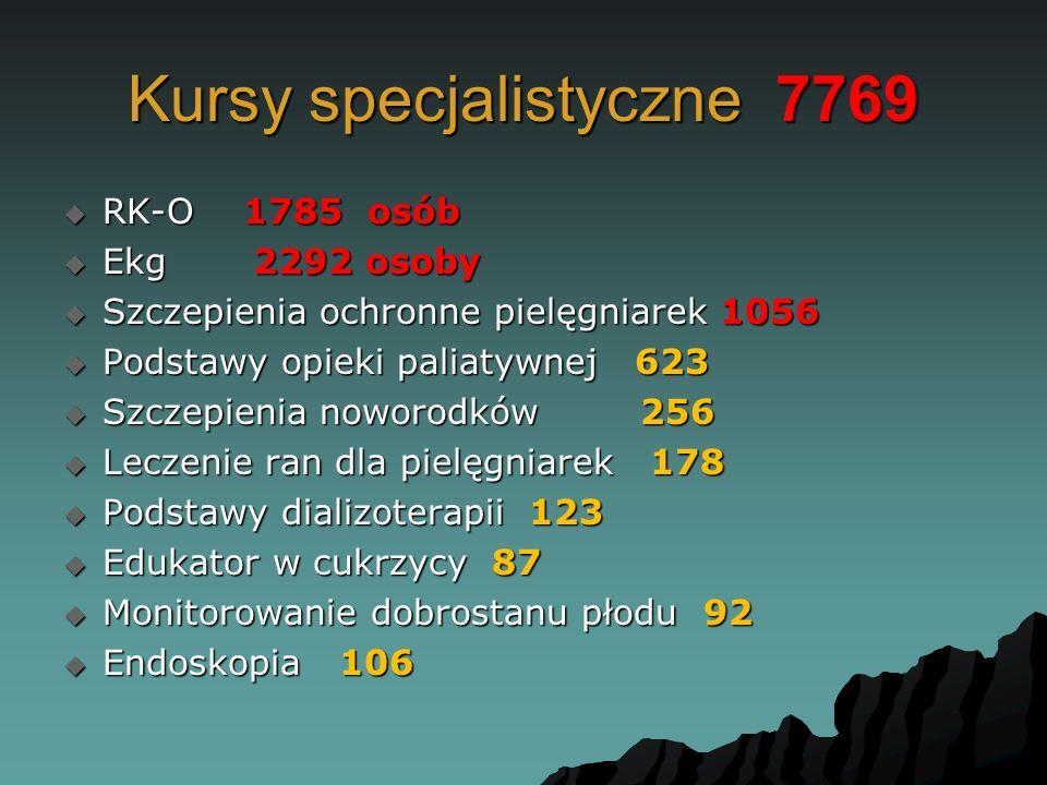 Kursy specjalistyczne 7769  RK-O 1785 osób  Ekg 2292 osoby  Szczepienia ochronne pielęgniarek 1056  Podstawy opieki paliatywnej 623  Szczepienia noworodków 256  Leczenie ran dla pielęgniarek 178  Podstawy dializoterapii 123  Edukator w cukrzycy 87  Monitorowanie dobrostanu płodu 92  Endoskopia 106