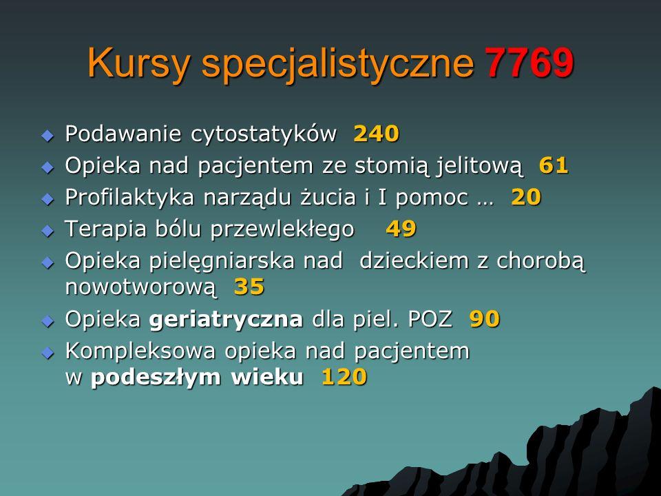 Kursy specjalistyczne 7769  Podawanie cytostatyków 240  Opieka nad pacjentem ze stomią jelitową 61  Profilaktyka narządu żucia i I pomoc … 20  Terapia bólu przewlekłego 49  Opieka pielęgniarska nad dzieckiem z chorobą nowotworową 35  Opieka geriatryczna dla piel.
