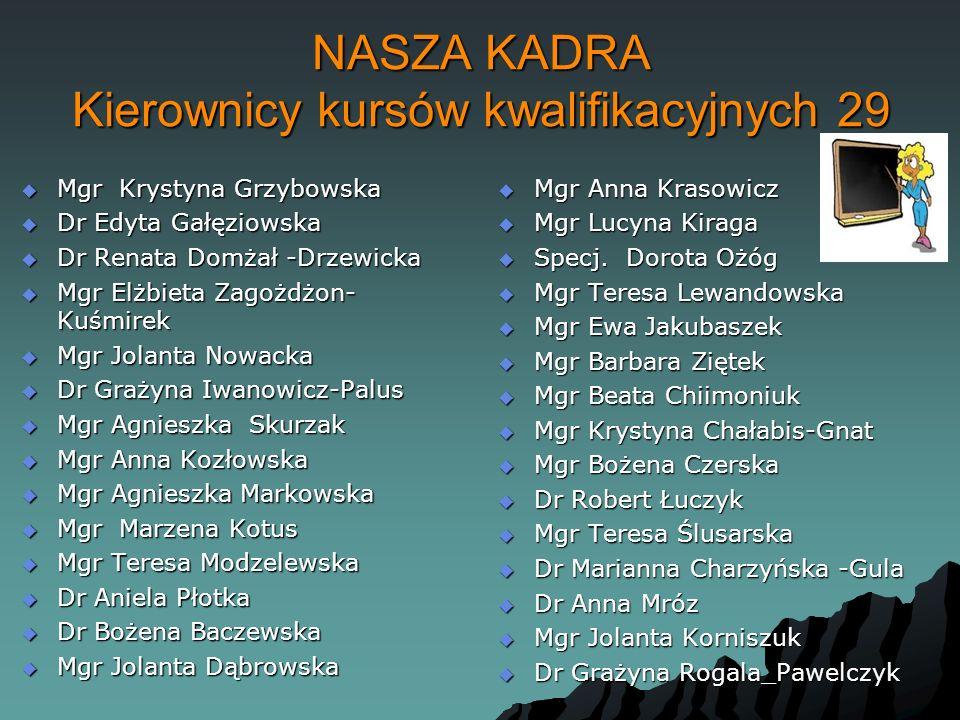 NASZA KADRA Kierownicy kursów kwalifikacyjnych 29  Mgr Krystyna Grzybowska  Dr Edyta Gałęziowska  Dr Renata Domżał -Drzewicka  Mgr Elżbieta Zagożd