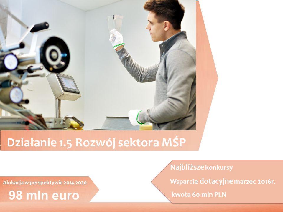 98 mln euro Działanie 1.5 Rozwój sektora MŚP Alokacja w perspektywie 2014-2020 Najbliższe konkursy Wsparcie dotacyjne marzec 2016r. kwota 60 mln PLN