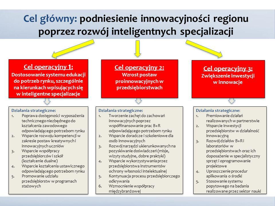 Cel główny: podniesienie innowacyjności regionu poprzez rozwój inteligentnych specjalizacji Działania strategiczne: 1.Poprawa dostępności wyposażenia
