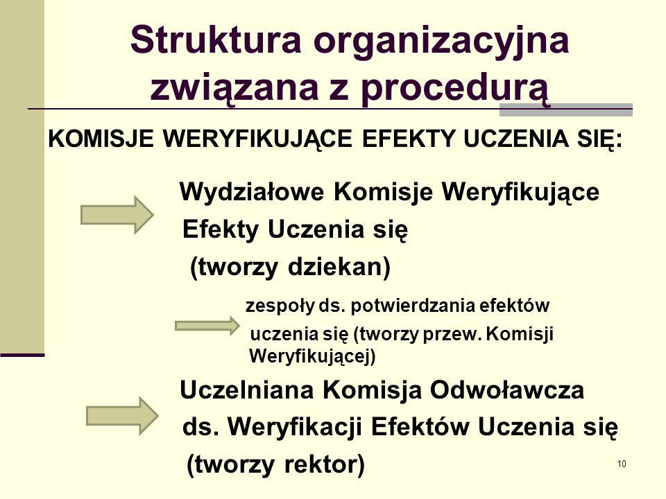 Struktura organizacyjna związana z procedurą KOMISJE WERYFIKUJĄCE EFEKTY UCZENIA SIĘ : Wydziałowe Komisje Weryfikujące Efekty Uczenia się (tworzy dziekan) zespoły ds.