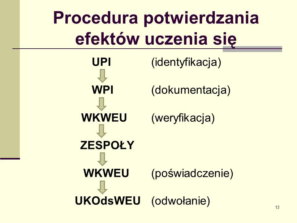 Procedura potwierdzania efektów uczenia się UPI(identyfikacja) WPI (dokumentacja) WKWEU(weryfikacja) ZESPOŁY WKWEU(poświadczenie) UKOdsWEU (odwołanie) 13