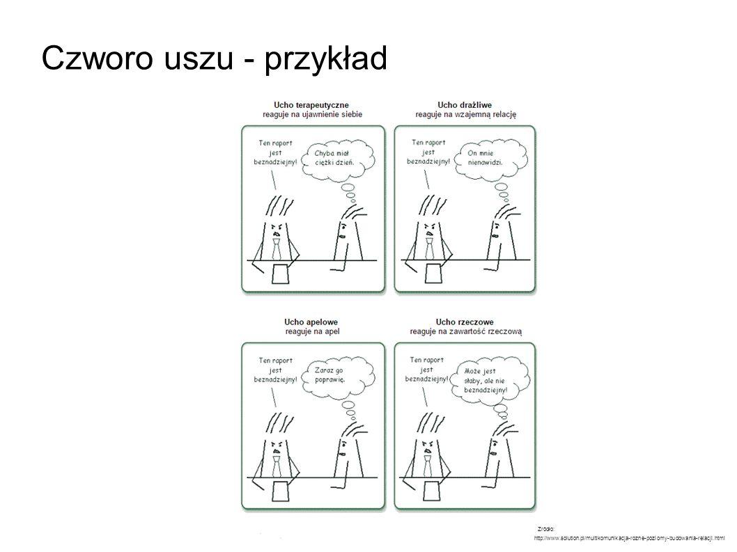 Czworo uszu - przykład Zródło: http://www.solution.pl/multikomunikacja-rozne-poziomy-budowania-relacji.html