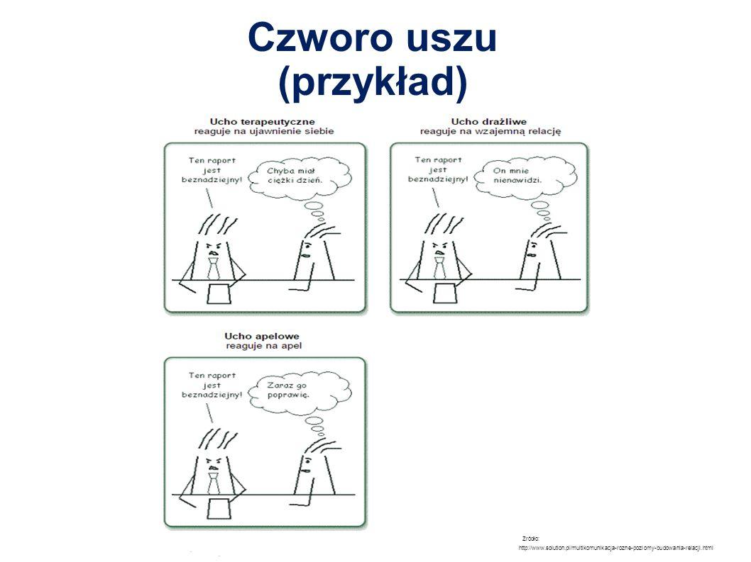 Czworo uszu (przykład) Zródło: http://www.solution.pl/multikomunikacja-rozne-poziomy-budowania-relacji.html