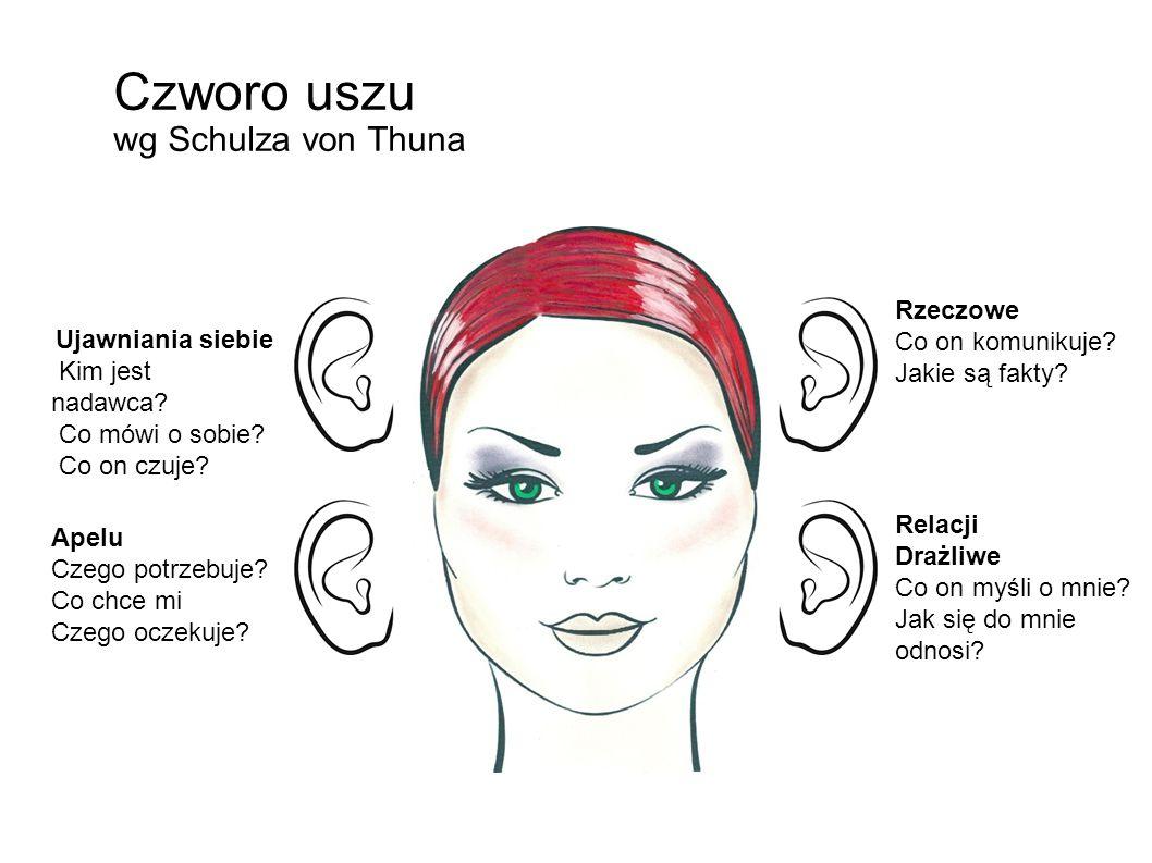 Czworo uszu wg Schulza von Thuna Ujawniania siebie Kim jest nadawca.