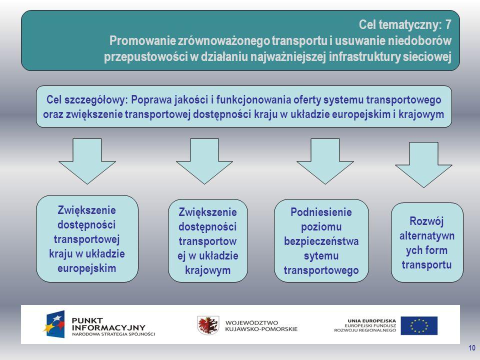 10 Cel tematyczny: 7 Promowanie zrównoważonego transportu i usuwanie niedoborów przepustowości w działaniu najważniejszej infrastruktury sieciowej Cel szczegółowy: Poprawa jakości i funkcjonowania oferty systemu transportowego oraz zwiększenie transportowej dostępności kraju w układzie europejskim i krajowym Zwiększenie dostępności transportowej kraju w układzie europejskim Zwiększenie dostępności transportow ej w układzie krajowym Podniesienie poziomu bezpieczeństwa sytemu transportowego Rozwój alternatywn ych form transportu