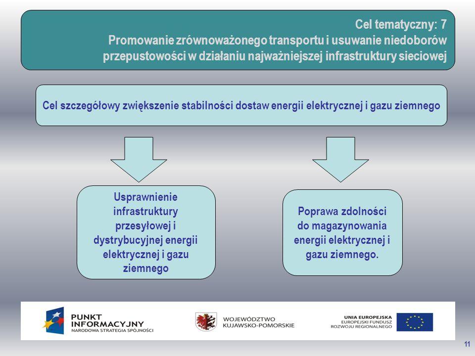 11 Cel tematyczny: 7 Promowanie zrównoważonego transportu i usuwanie niedoborów przepustowości w działaniu najważniejszej infrastruktury sieciowej Cel szczegółowy zwiększenie stabilności dostaw energii elektrycznej i gazu ziemnego Usprawnienie infrastruktury przesyłowej i dystrybucyjnej energii elektrycznej i gazu ziemnego Poprawa zdolności do magazynowania energii elektrycznej i gazu ziemnego.