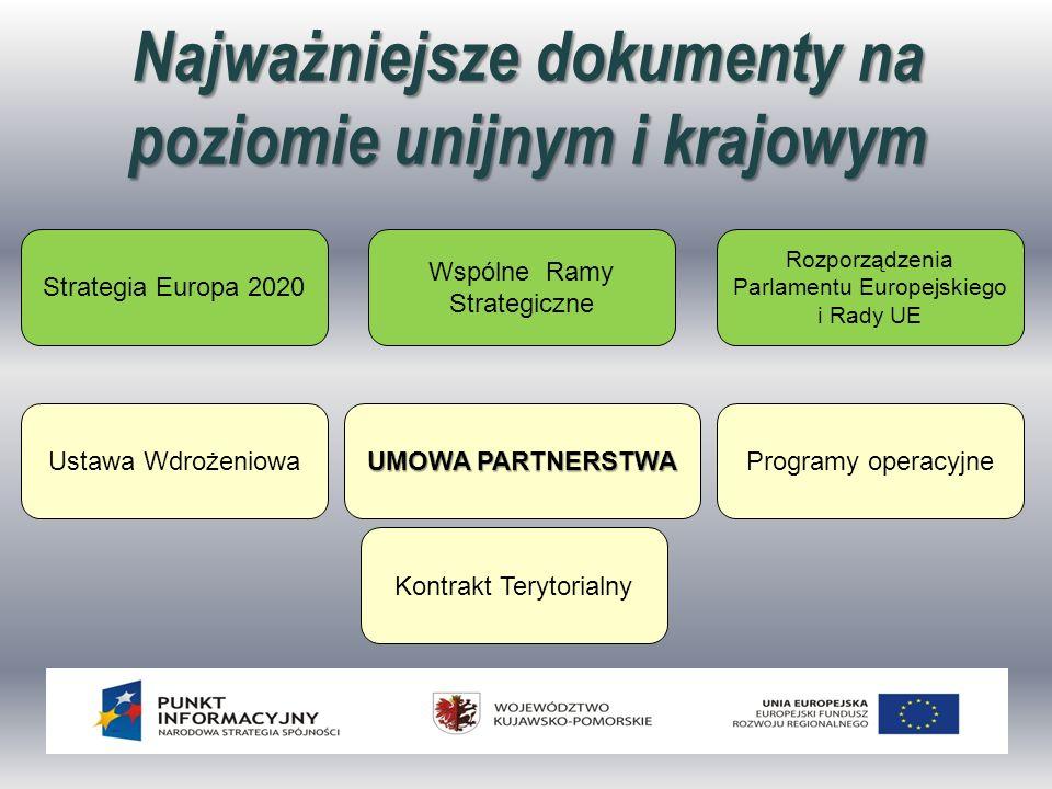 Najważniejsze dokumenty na poziomie unijnym i krajowym Ustawa Wdrożeniowa UMOWA PARTNERSTWA Programy operacyjne Kontrakt Terytorialny Strategia Europa 2020 Wspólne Ramy Strategiczne Rozporządzenia Parlamentu Europejskiego i Rady UE