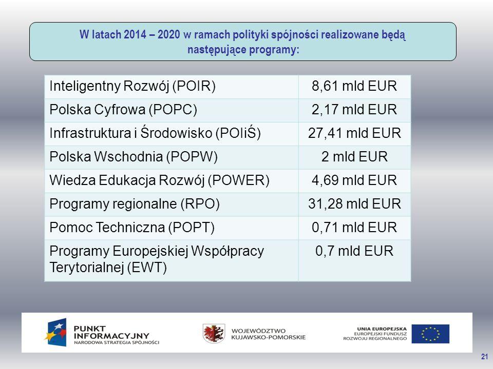 21 W latach 2014 – 2020 w ramach polityki spójności realizowane będą następujące programy: Inteligentny Rozwój (POIR)8,61 mld EUR Polska Cyfrowa (POPC)2,17 mld EUR Infrastruktura i Środowisko (POIiŚ)27,41 mld EUR Polska Wschodnia (POPW)2 mld EUR Wiedza Edukacja Rozwój (POWER)4,69 mld EUR Programy regionalne (RPO)31,28 mld EUR Pomoc Techniczna (POPT)0,71 mld EUR Programy Europejskiej Współpracy Terytorialnej (EWT) 0,7 mld EUR
