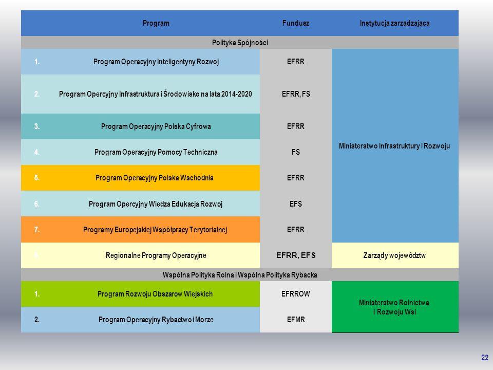 22 ProgramFunduszInstytucja zarządzająca Polityka Spójności 1. Program Operacyjny Inteligentyny Rozwoj EFRR Ministerstwo Infrastruktury i Rozwoju 2.Pr
