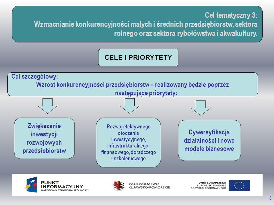 6 Cel tematyczny 3: Wzmacnianie konkurencyjności małych i średnich przedsiębiorstw, sektora rolnego oraz sektora rybołówstwa i akwakultury. CELE I PRI