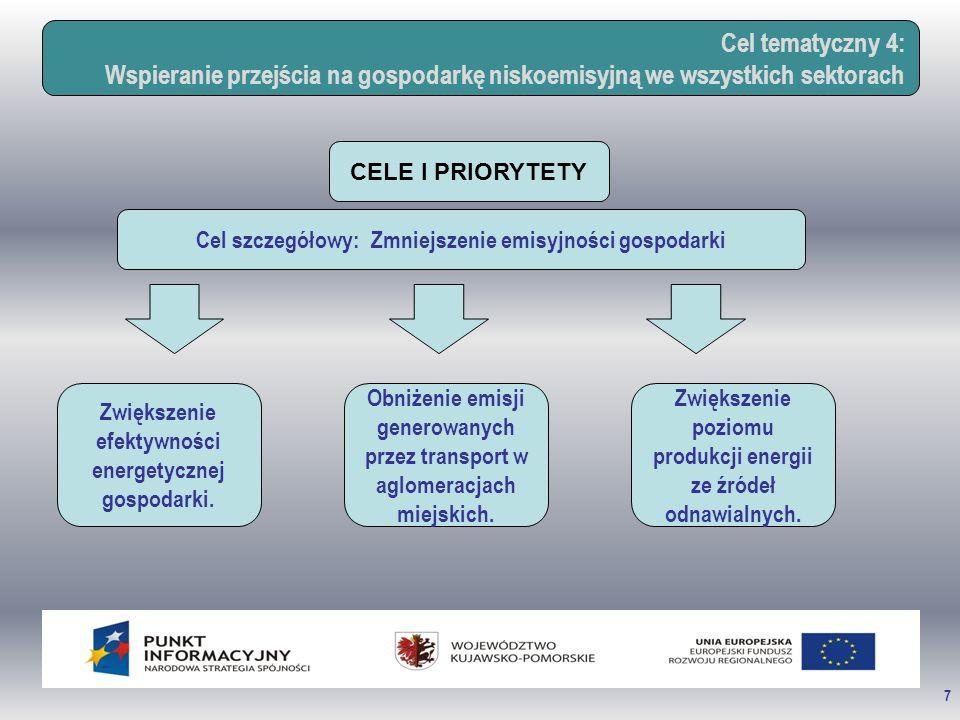 7 Cel tematyczny 4: Wspieranie przejścia na gospodarkę niskoemisyjną we wszystkich sektorach CELE I PRIORYTETY Cel szczegółowy: Zmniejszenie emisyjności gospodarki Zwiększenie efektywności energetycznej gospodarki.