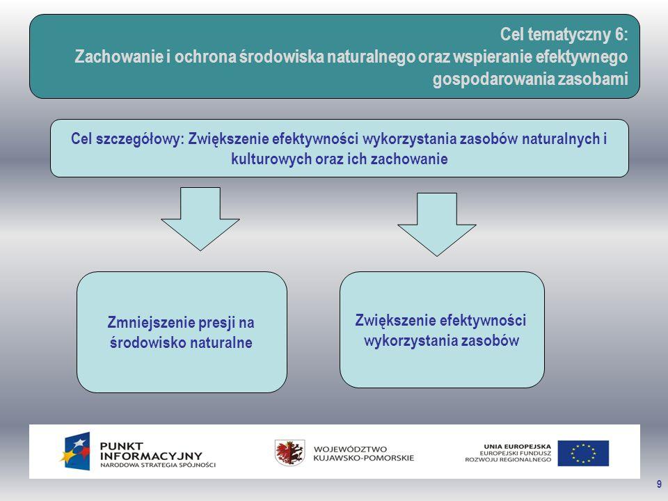 9 Cel tematyczny 6: Zachowanie i ochrona środowiska naturalnego oraz wspieranie efektywnego gospodarowania zasobami Cel szczegółowy: Zwiększenie efekt