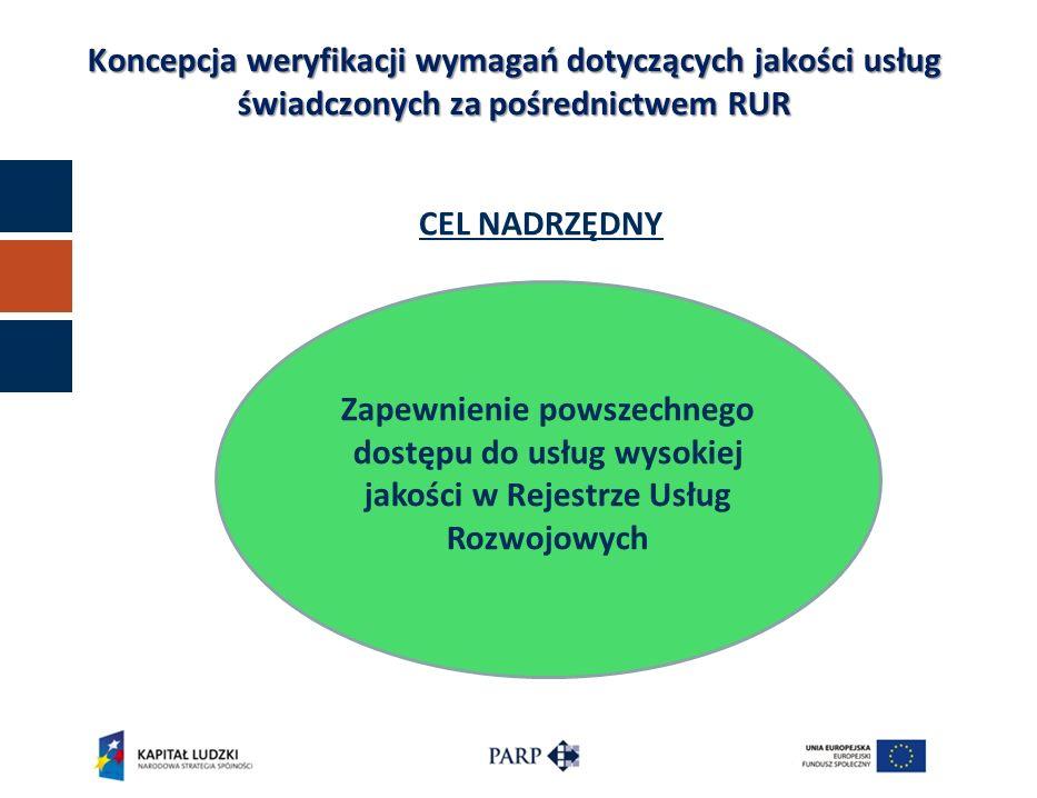 CEL NADRZĘDNY Zapewnienie powszechnego dostępu do usług wysokiej jakości w Rejestrze Usług Rozwojowych Koncepcja weryfikacji wymagań dotyczących jakoś