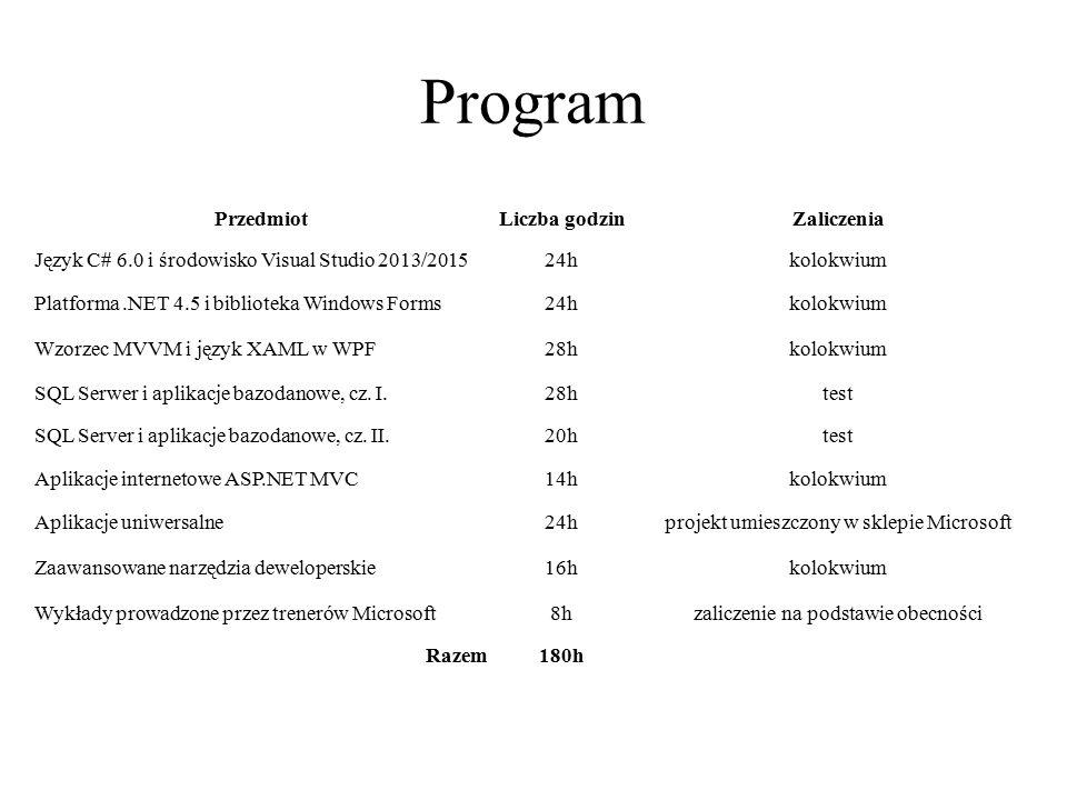 Program PrzedmiotLiczba godzinZaliczenia Język C# 6.0 i środowisko Visual Studio 2013/201524hkolokwium Platforma.NET 4.5 i biblioteka Windows Forms24h
