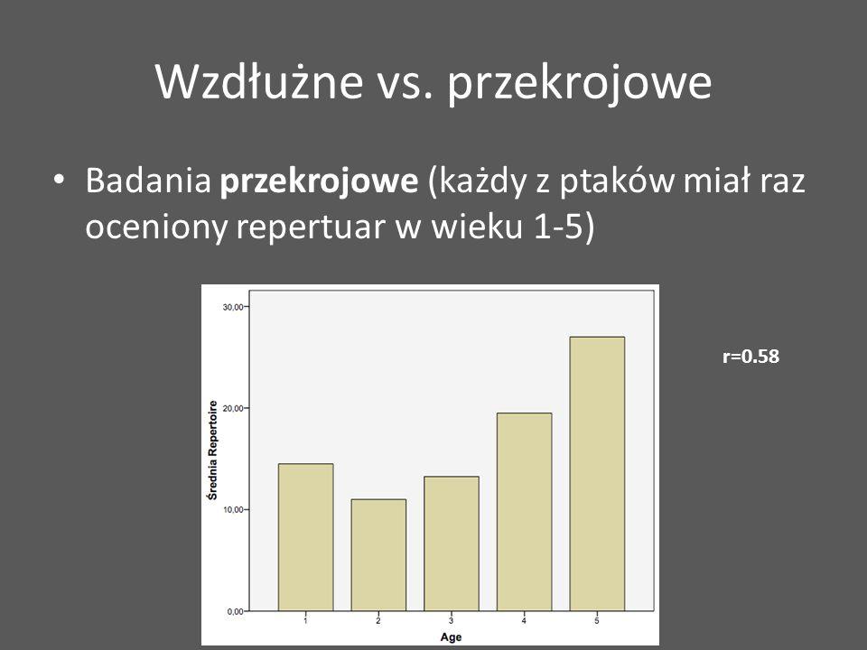 Wzdłużne vs. przekrojowe Badania przekrojowe (każdy z ptaków miał raz oceniony repertuar w wieku 1-5) r=0.58