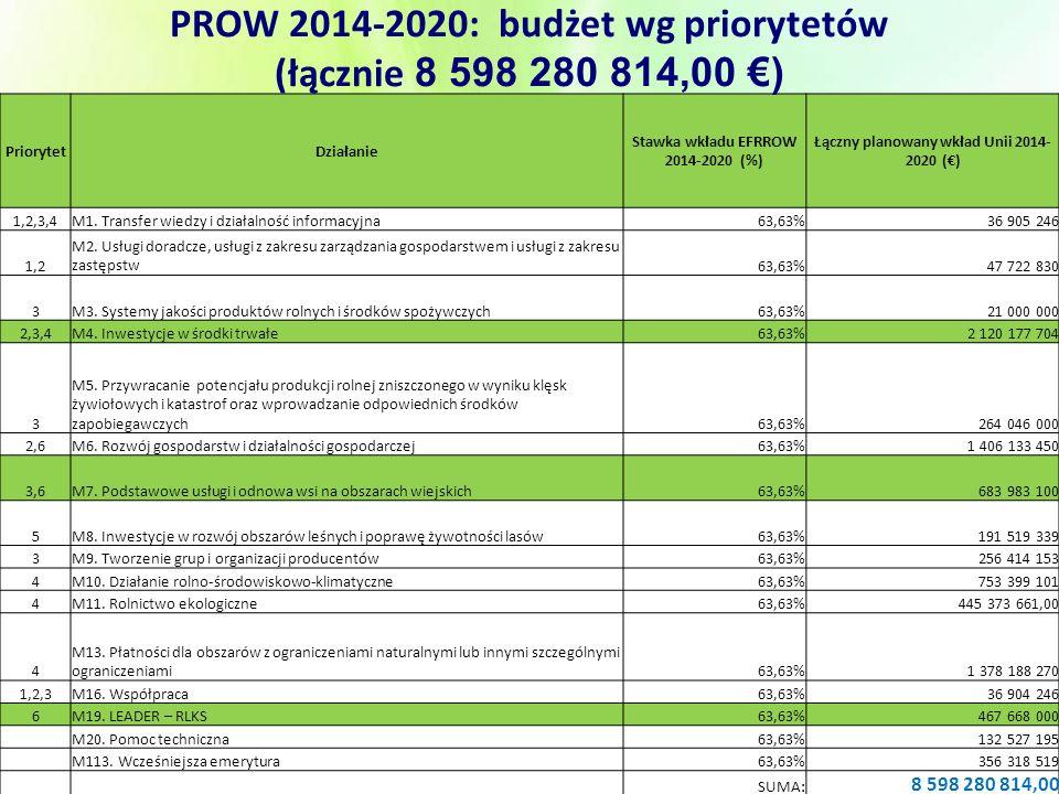 PriorytetDziałanie Stawka wkładu EFRROW 2014-2020 (%) Łączny planowany wkład Unii 2014- 2020 (€) 1,2,3,4M1.