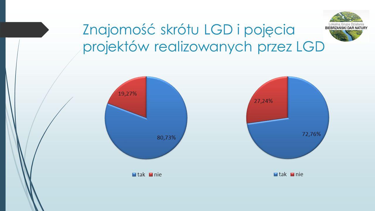 Znajomość skrótu LGD i pojęcia projektów realizowanych przez LGD