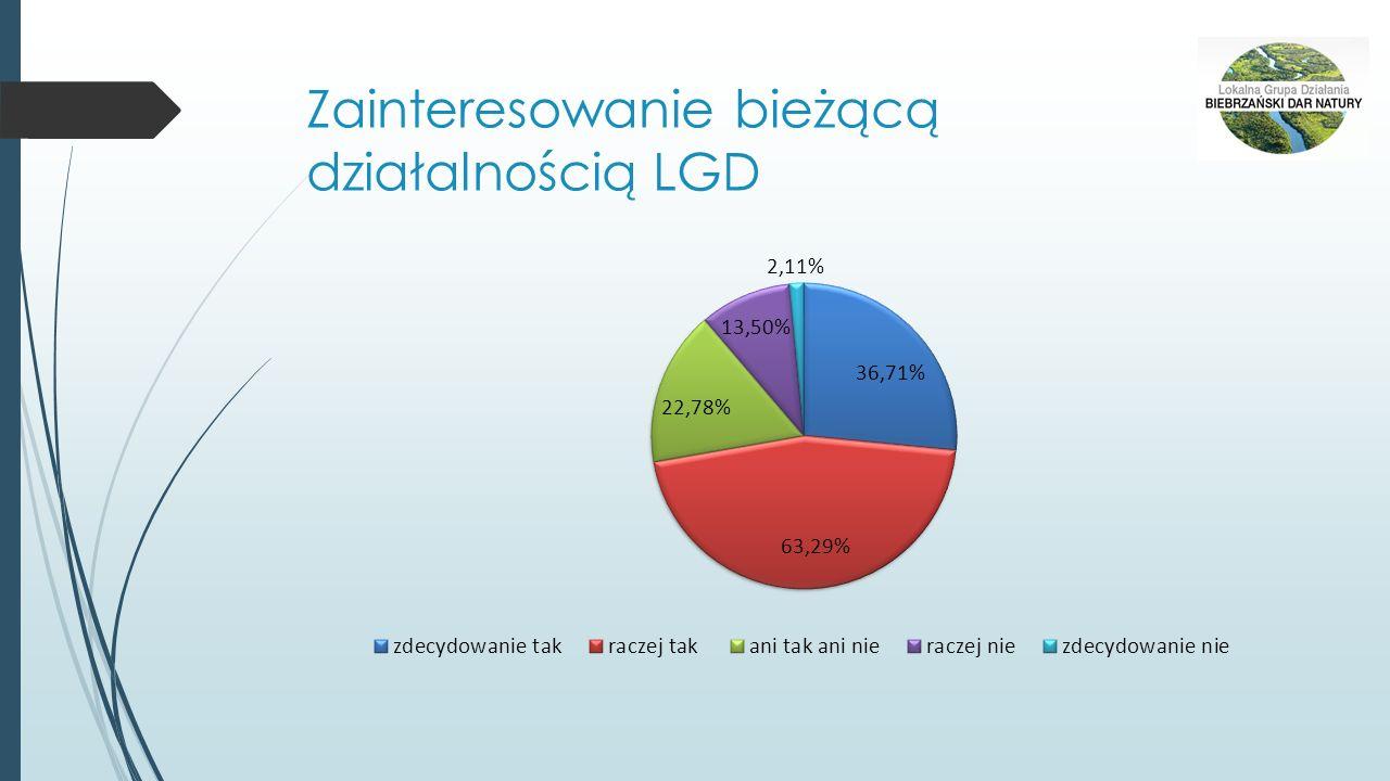 Zainteresowanie bieżącą działalnością LGD