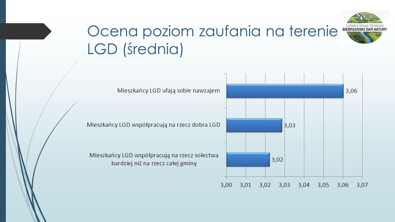 Ocena poziom zaufania na terenie LGD (średnia)