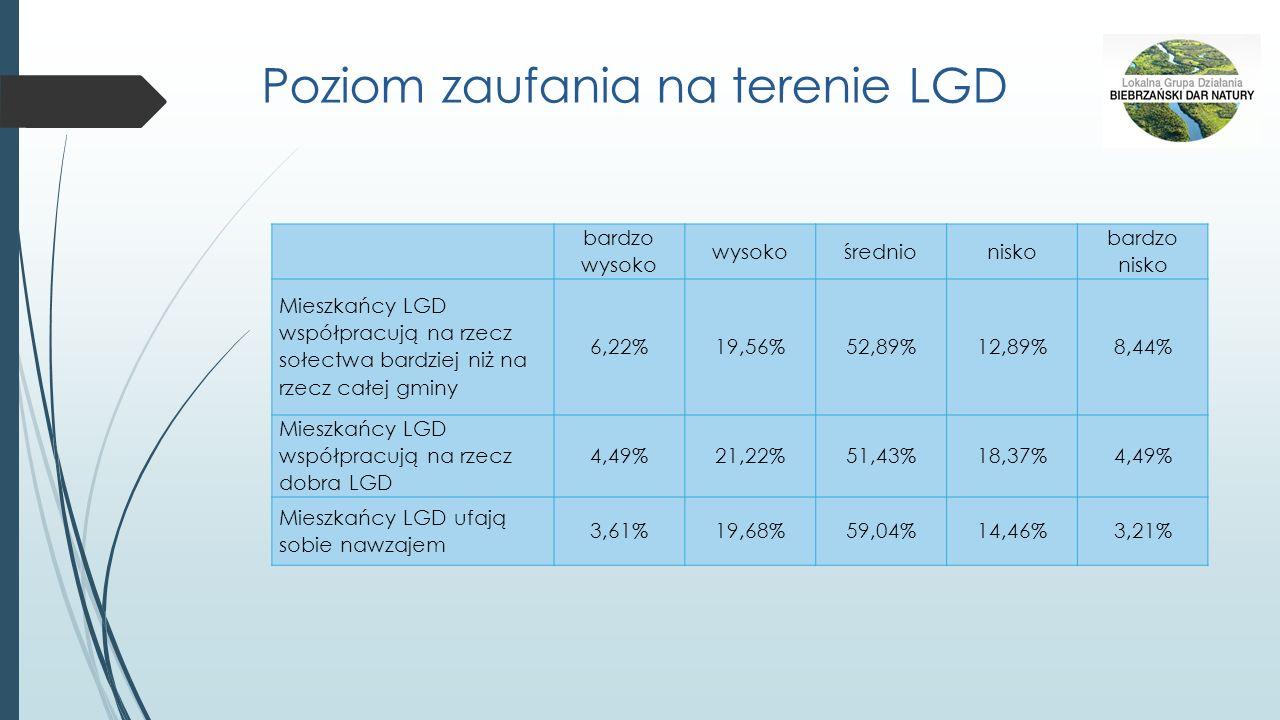 Poziom zaufania na terenie LGD bardzo wysoko wysokośrednionisko bardzo nisko Mieszkańcy LGD współpracują na rzecz sołectwa bardziej niż na rzecz całej gminy 6,22%19,56%52,89%12,89%8,44% Mieszkańcy LGD współpracują na rzecz dobra LGD 4,49%21,22%51,43%18,37%4,49% Mieszkańcy LGD ufają sobie nawzajem 3,61%19,68%59,04%14,46%3,21%