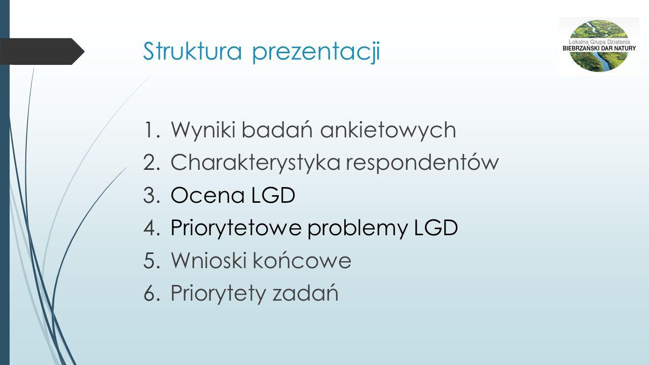Struktura prezentacji 1.Wyniki badań ankietowych 2.Charakterystyka respondentów 3.Ocena LGD 4.Priorytetowe problemy LGD 5.Wnioski końcowe 6.Priorytety zadań
