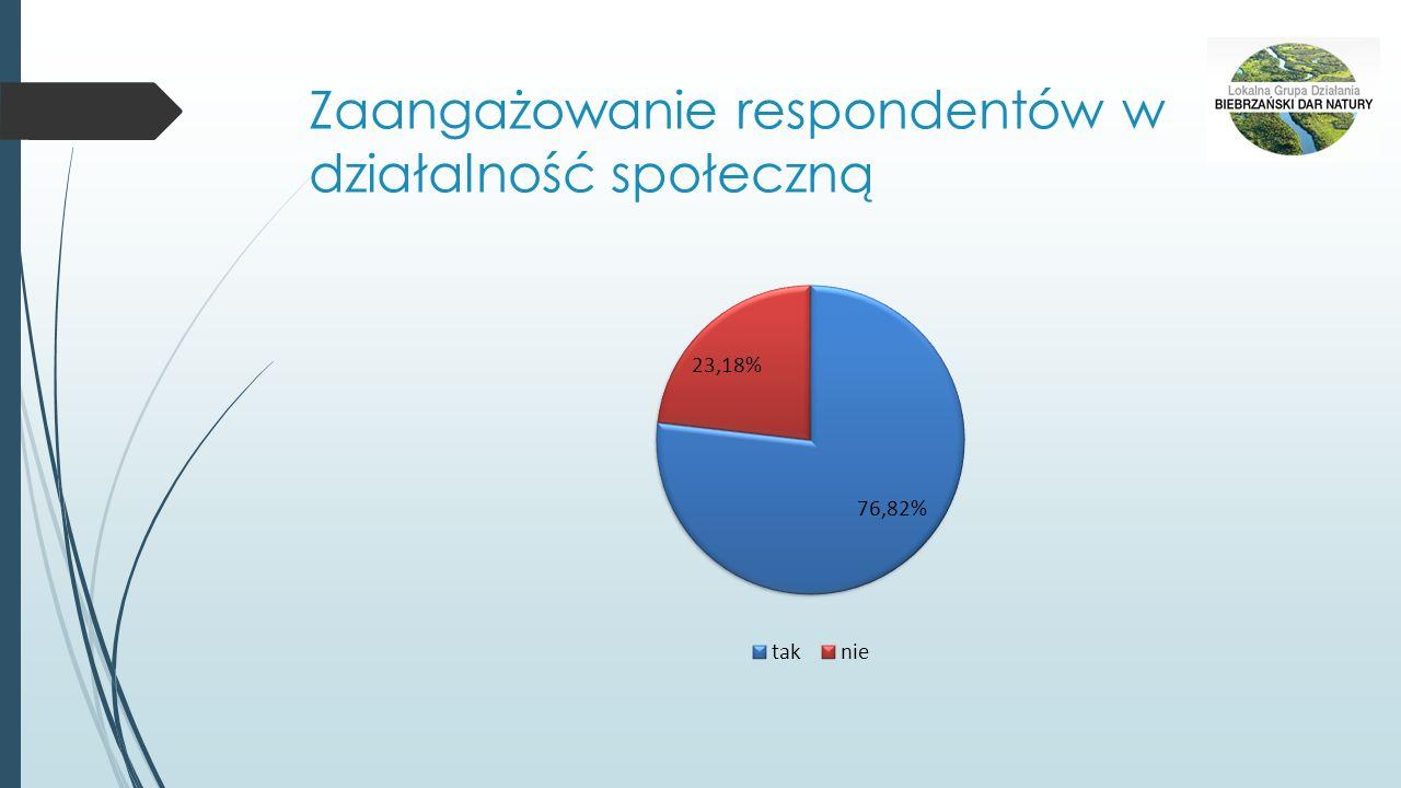 Okres zamieszkania na terenie LGD i miejsce zamieszkania na terenie LGD Biebrzański Dar Natury