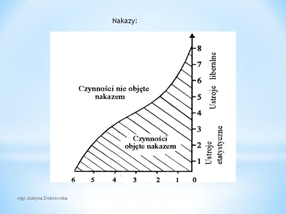 Nakazy: mgr Justyna Ziobrowska
