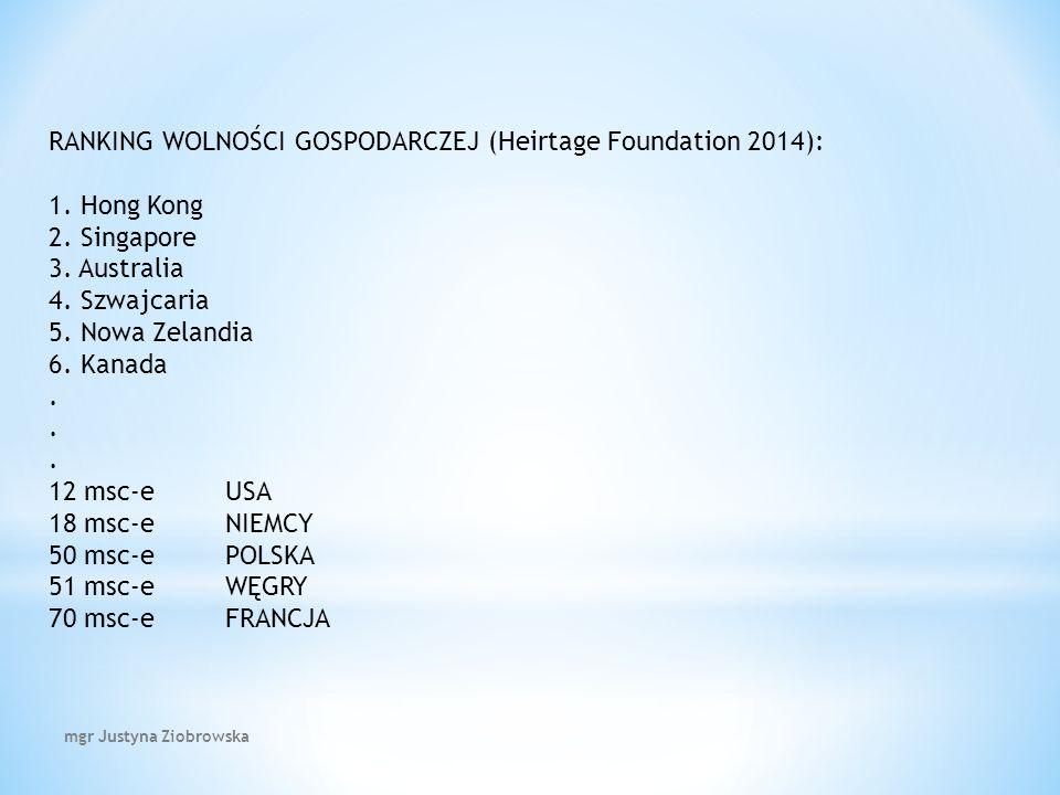 RANKING WOLNOŚCI GOSPODARCZEJ (Heirtage Foundation 2014): 1.