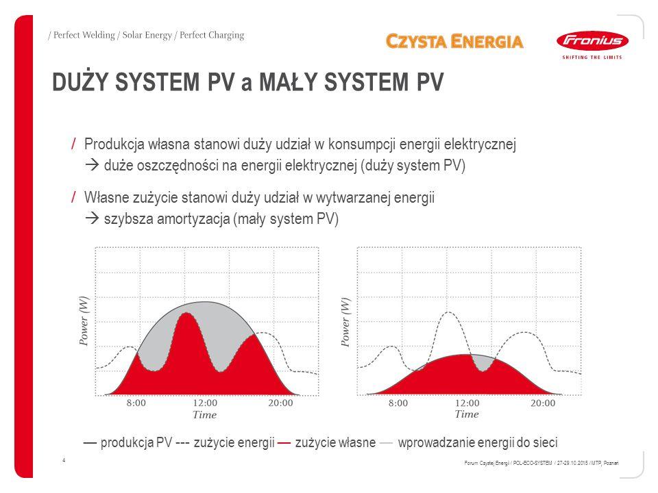 DUŻY SYSTEM PV a MAŁY SYSTEM PV 4 Forum Czystej Energii / POL-ECO-SYSTEM / 27-29.10.2015 / MTP, Poznań / Produkcja własna stanowi duży udział w konsumpcji energii elektrycznej  duże oszczędności na energii elektrycznej (duży system PV) / Własne zużycie stanowi duży udział w wytwarzanej energii  szybsza amortyzacja (mały system PV) ― produkcja PV --- zużycie energii ― zużycie własne ― wprowadzanie energii do sieci