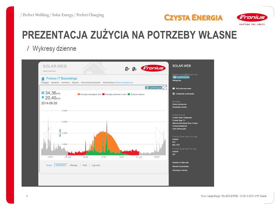 PREZENTACJA ZUŻYCIA NA POTRZEBY WŁASNE 8 Forum Czystej Energii / POL-ECO-SYSTEM / 27-29.10.2015 / MTP, Poznań DM2 screenshots / Wykresy dzienne
