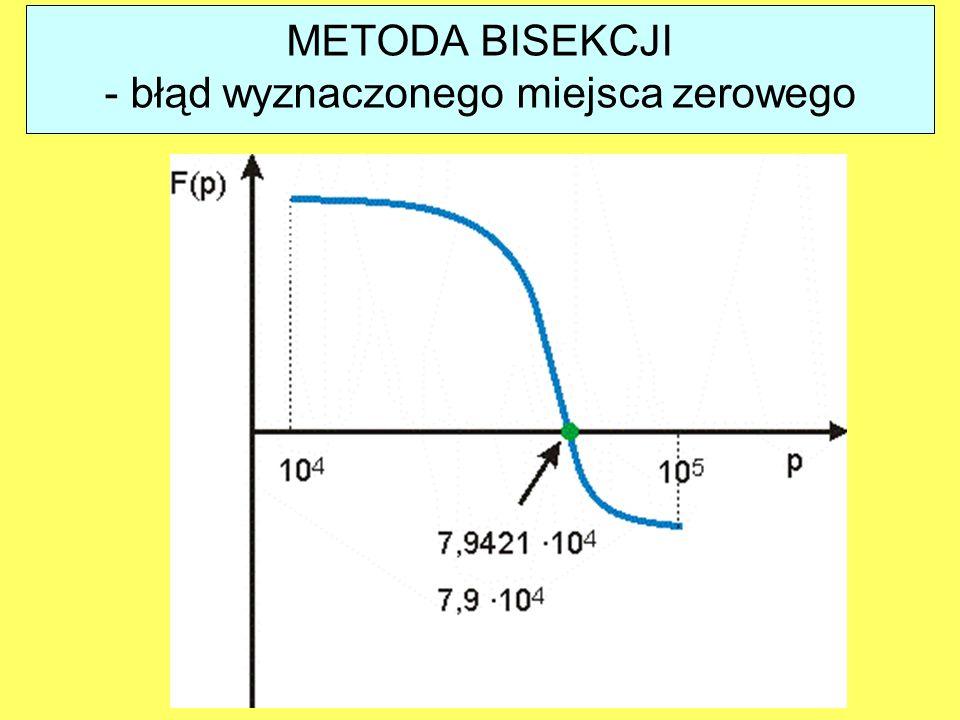 METODA BISEKCJI - błąd wyznaczonego miejsca zerowego