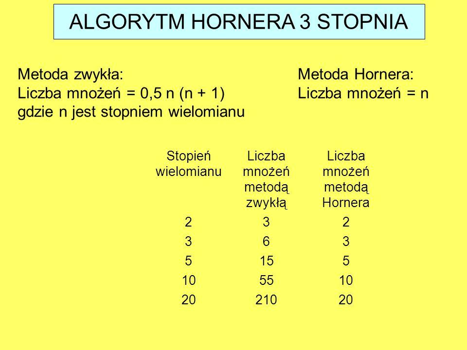 Stopień wielomianu Liczba mnożeń metodą zwykłą Liczba mnożeń metodą Hornera 232 363 5155 105510 2021020 ALGORYTM HORNERA 3 STOPNIA Metoda zwykła:Metoda Hornera: Liczba mnożeń = 0,5 n (n + 1)Liczba mnożeń = n gdzie n jest stopniem wielomianu
