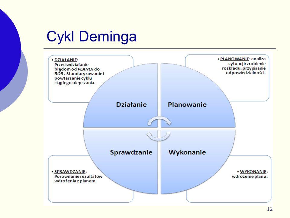 12 Cykl Deminga